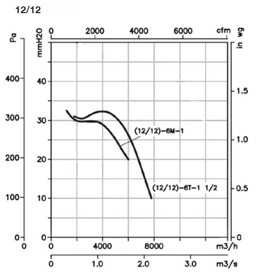Curba de functionare ventilator centrifugal carcasat box