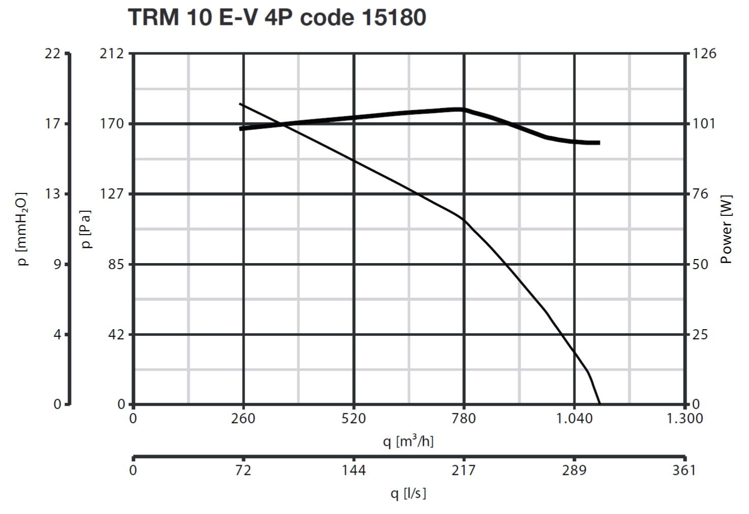 Curba de functionare ventilator de acoperis 1100 mc/h max