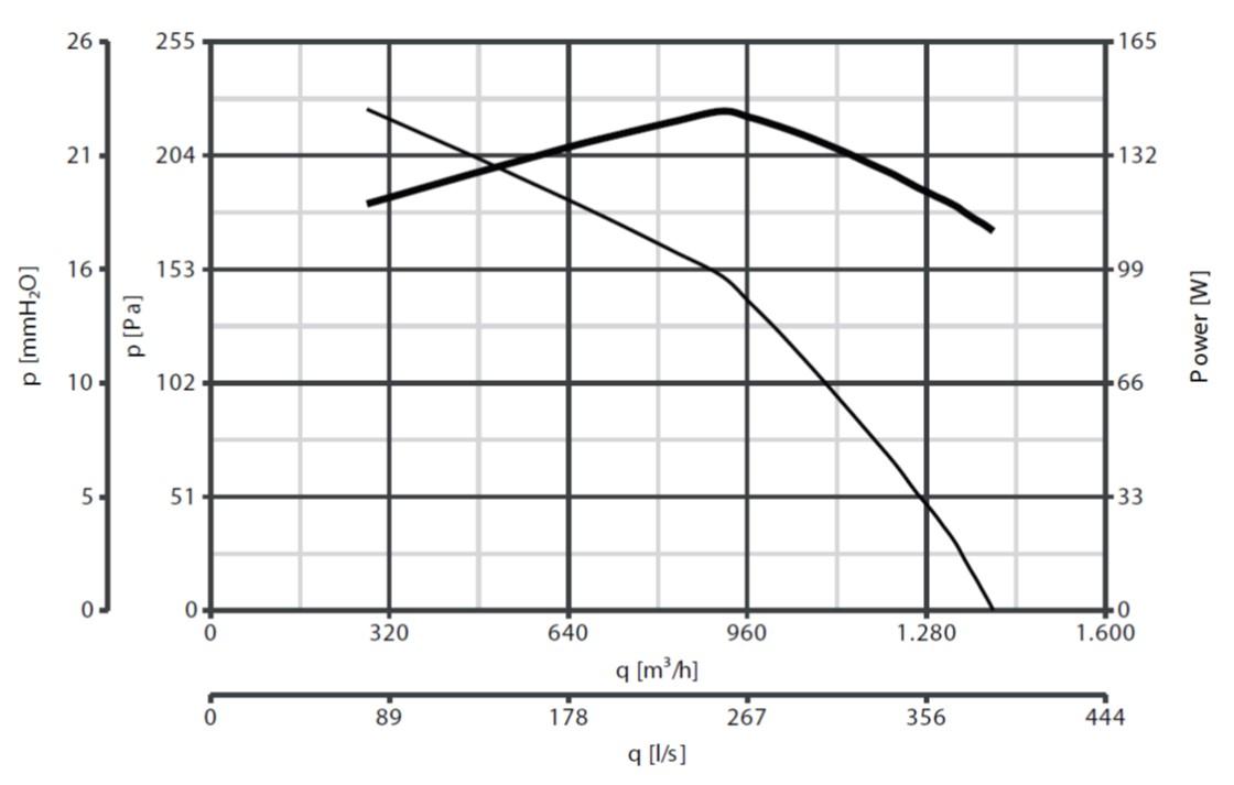 Curba de functionare ventilator de acoperis 1400 mc/h max