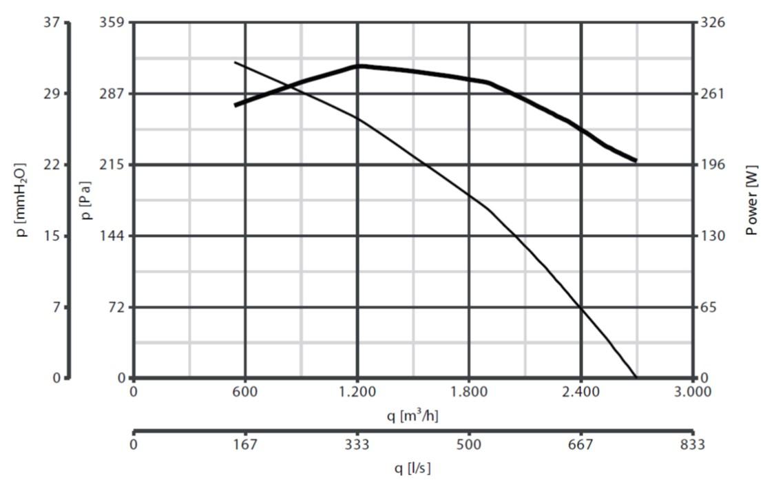 Curba de functionare ventilator de acoperis 2700 mc/h max