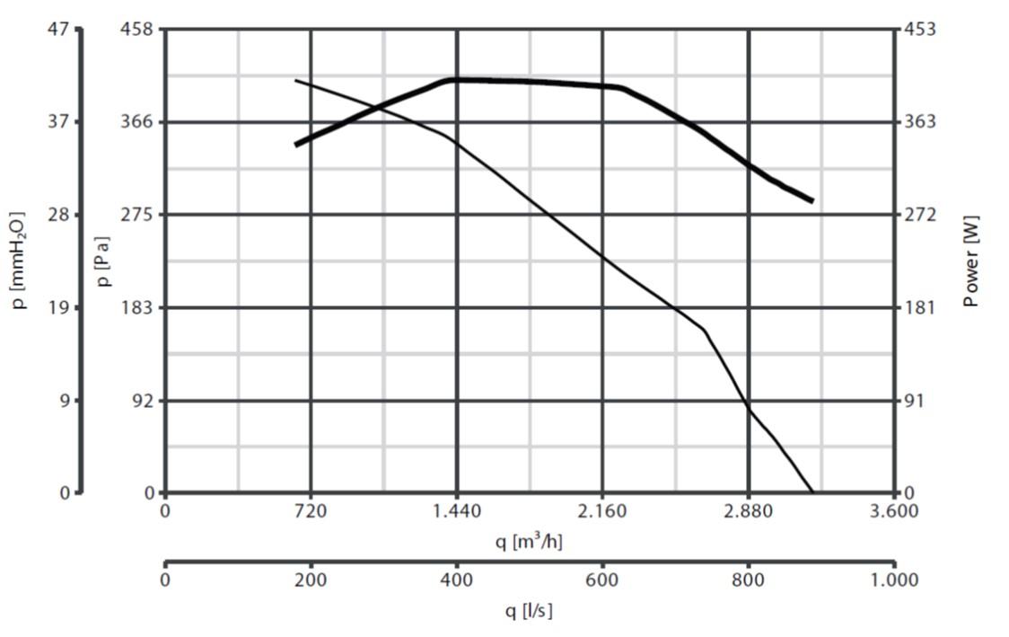 Curba de functionare ventilator de acoperis 3200 mc/h max