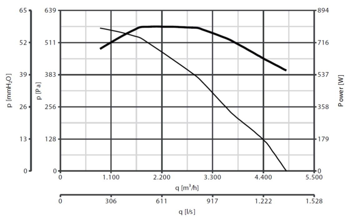 Curba de functionare ventilator de acoperis 4900 mc/h max