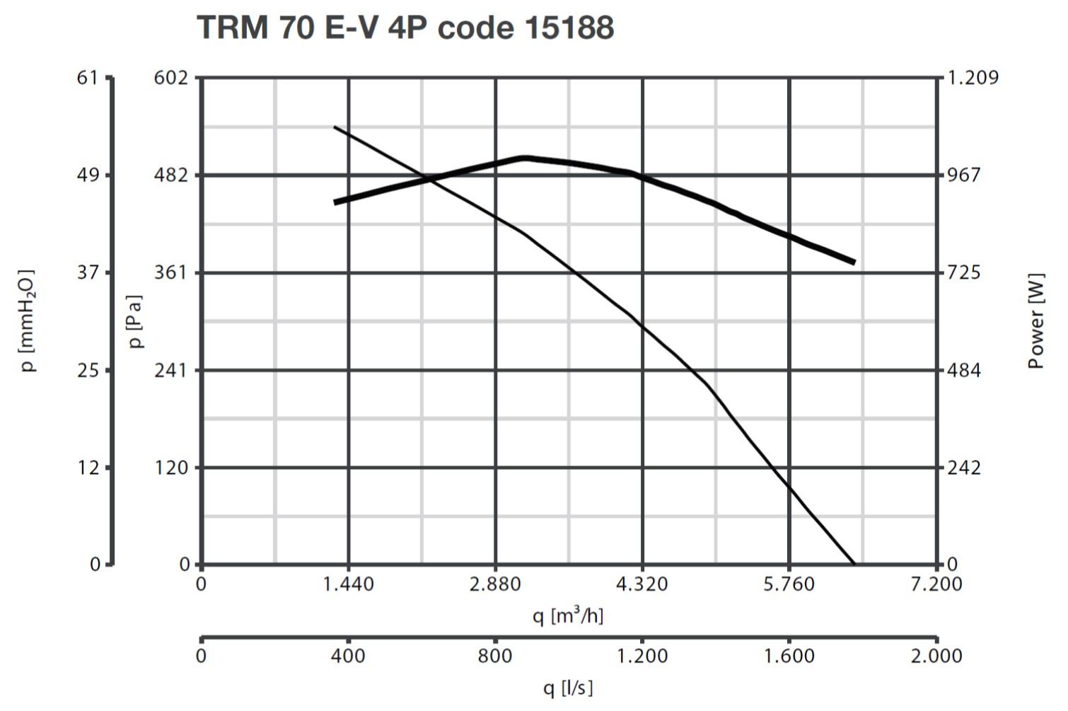 Curba de functionare ventilator de acoperis 6400 mc/h max