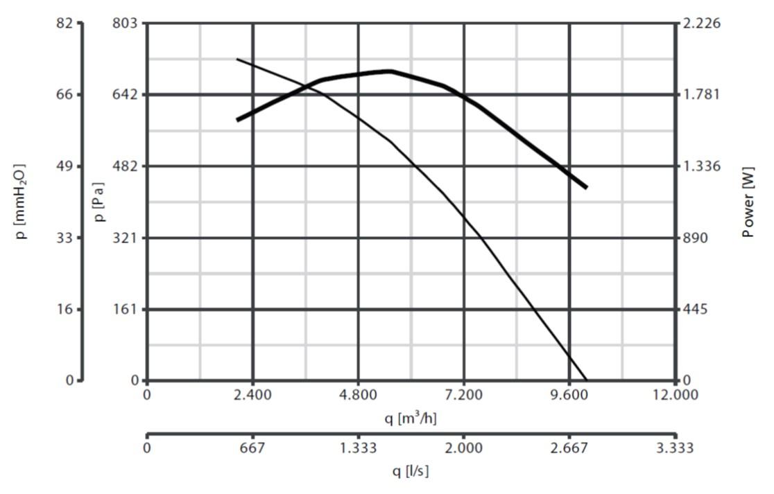 Curba de functionare ventilator de acoperis 10.000 mc/h max