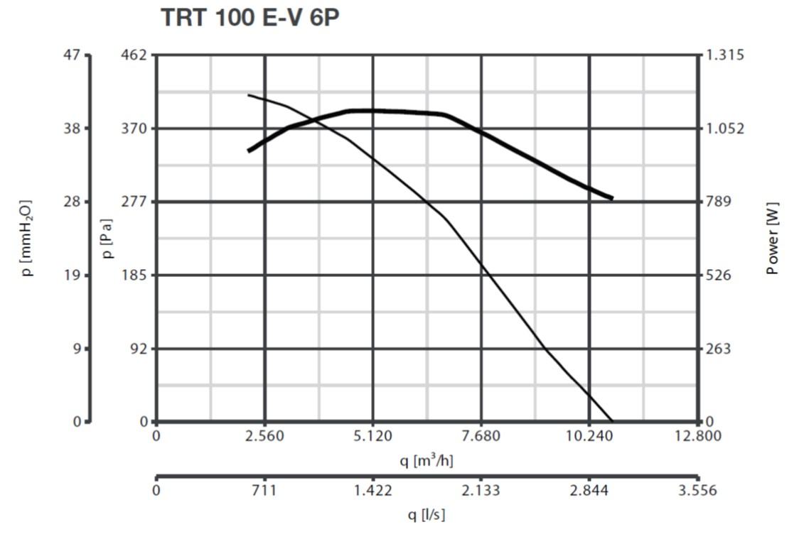 Curba de functionare ventilator de acoperis 10800 mc/h max