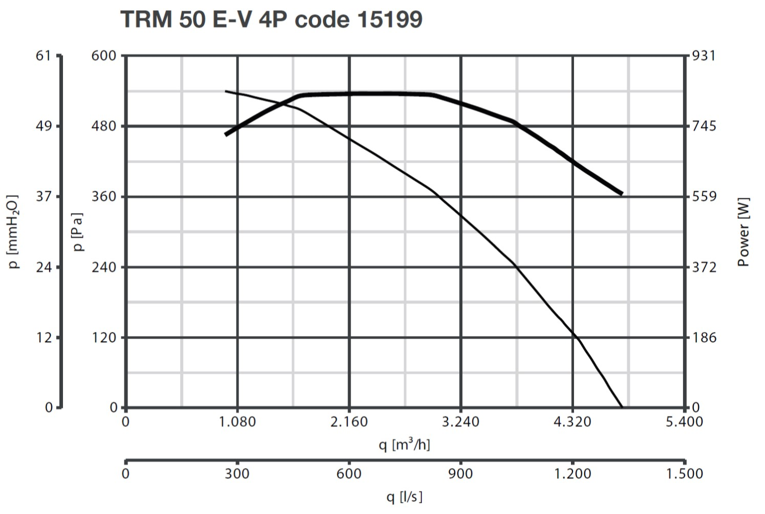 Curba de functionare ventilator de acoperis 4800 mc/h max