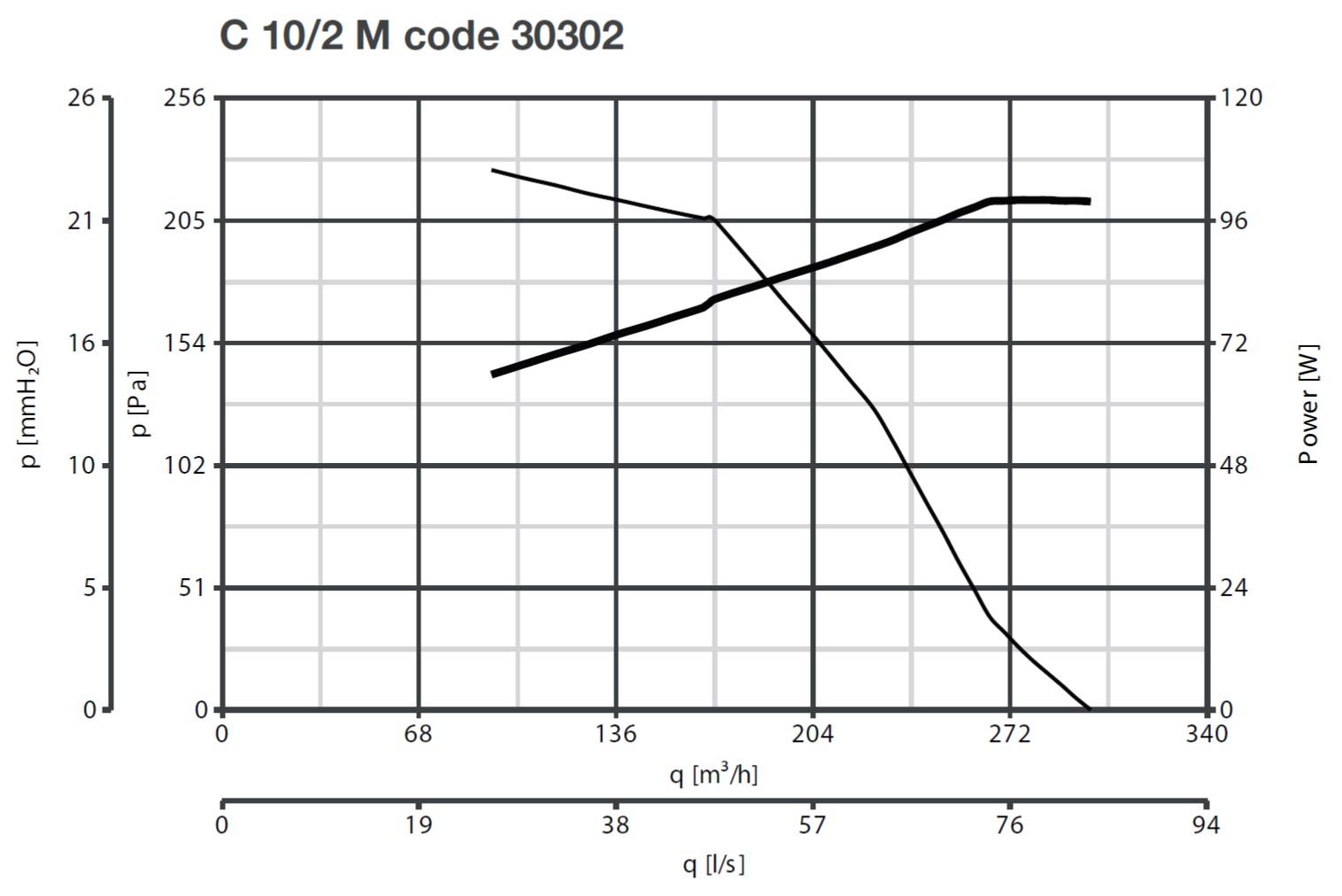 Curba caracteristica ventilator centrifugal Vorticent C 10/2 M