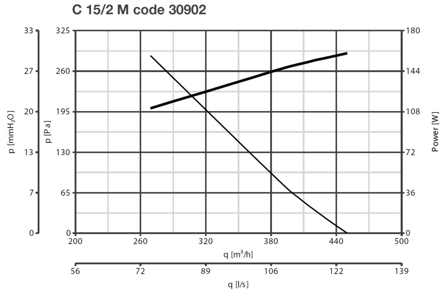 Curba caracteristica ventilator centrifugal Vorticent C 15/2 M