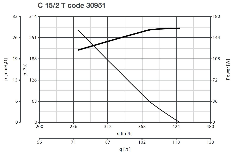 Curba caracteristica ventilator centrifugal Vorticent C 15/2 T