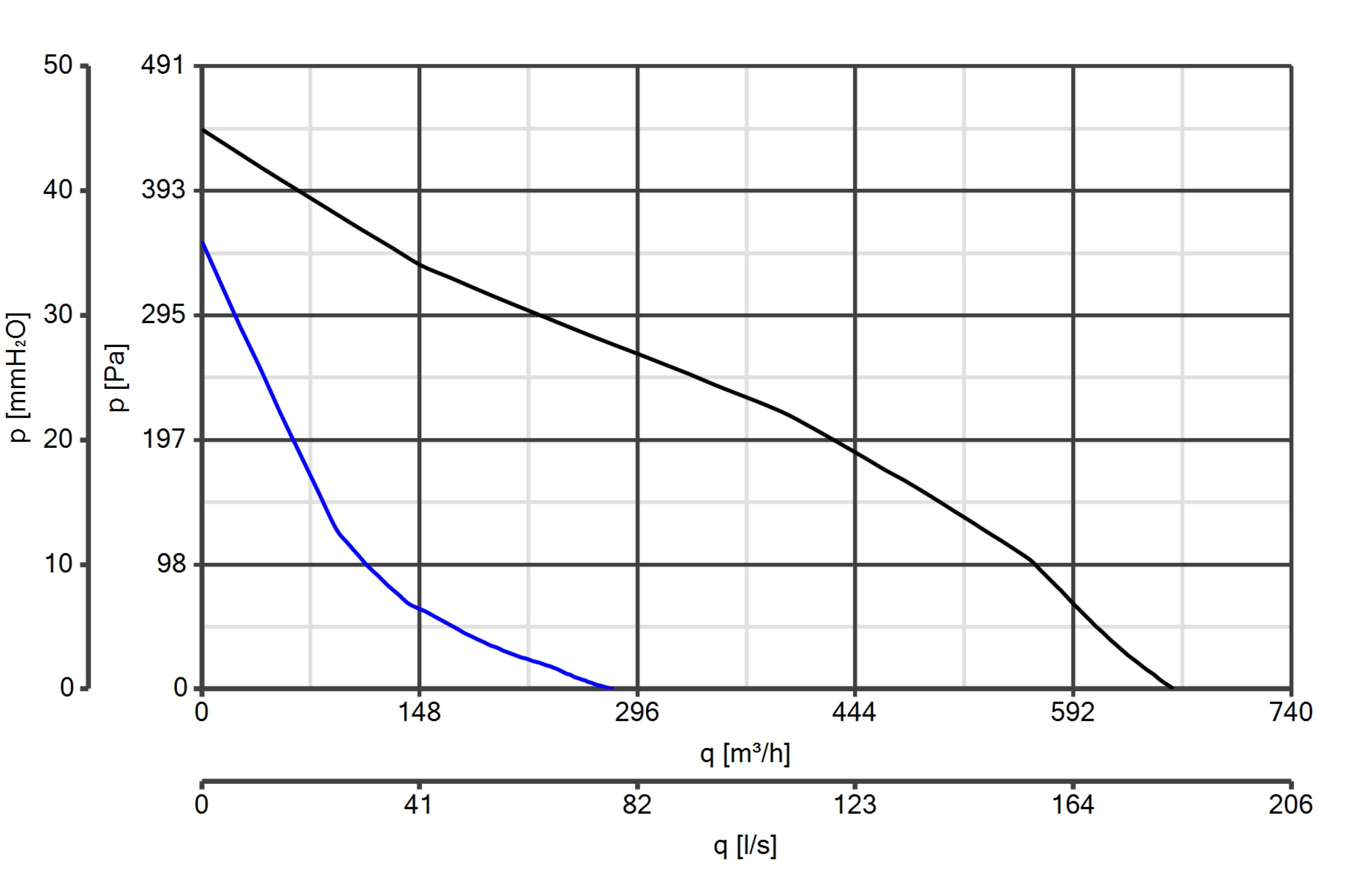 Curba de functionare ventilator de perete pentru montaj la exterior