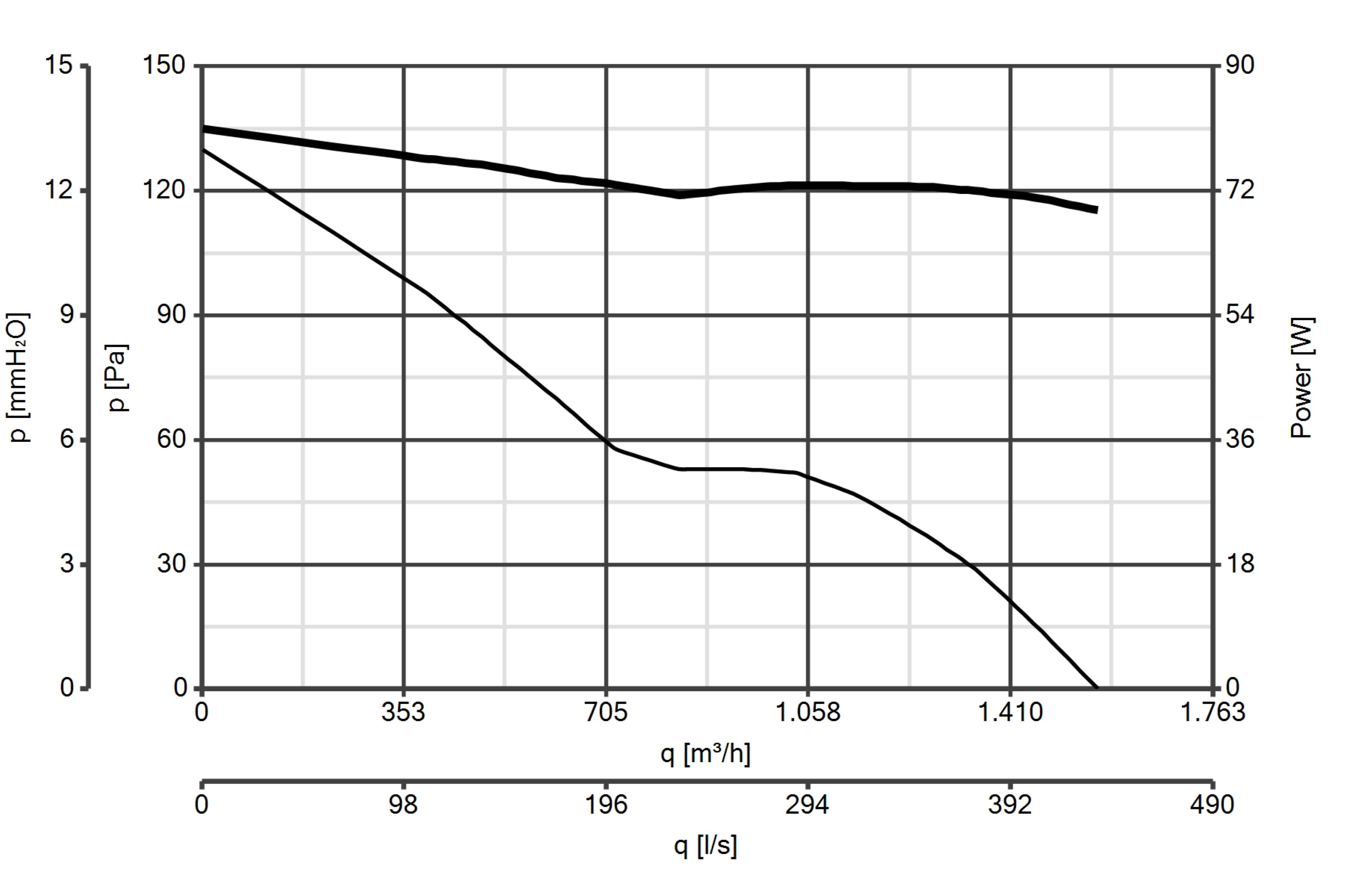 Curba de performanta ventilator axial de perete