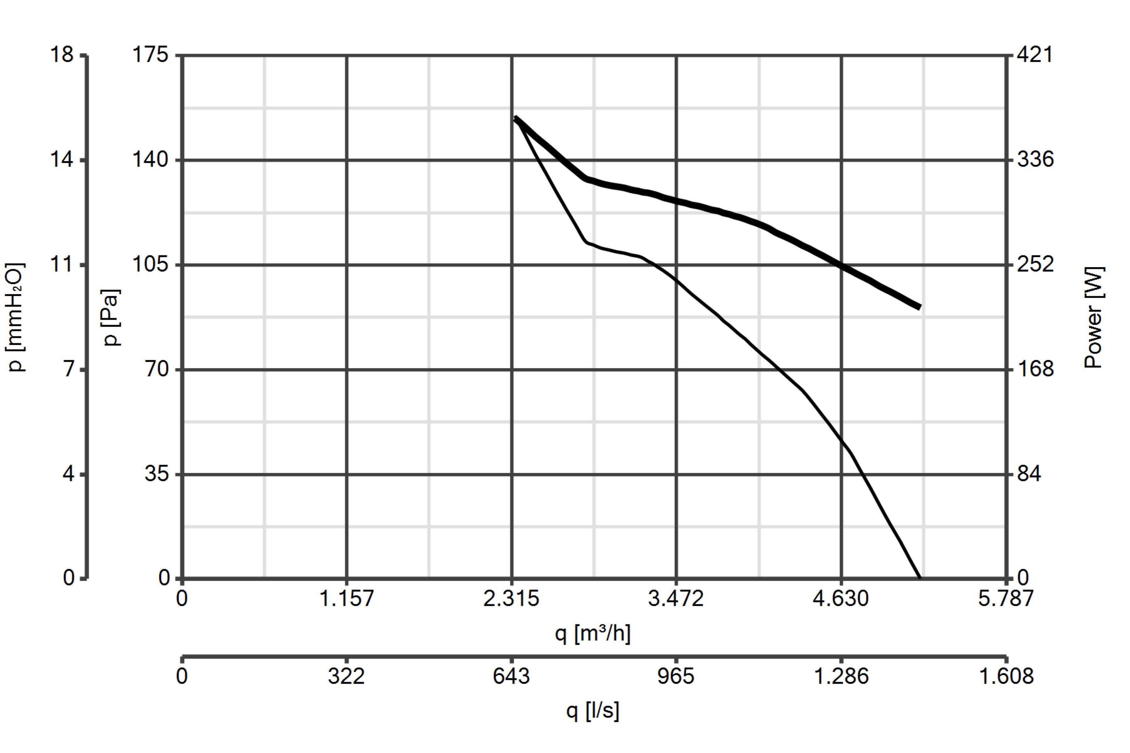 Curba de functionare ventilator axial de perete