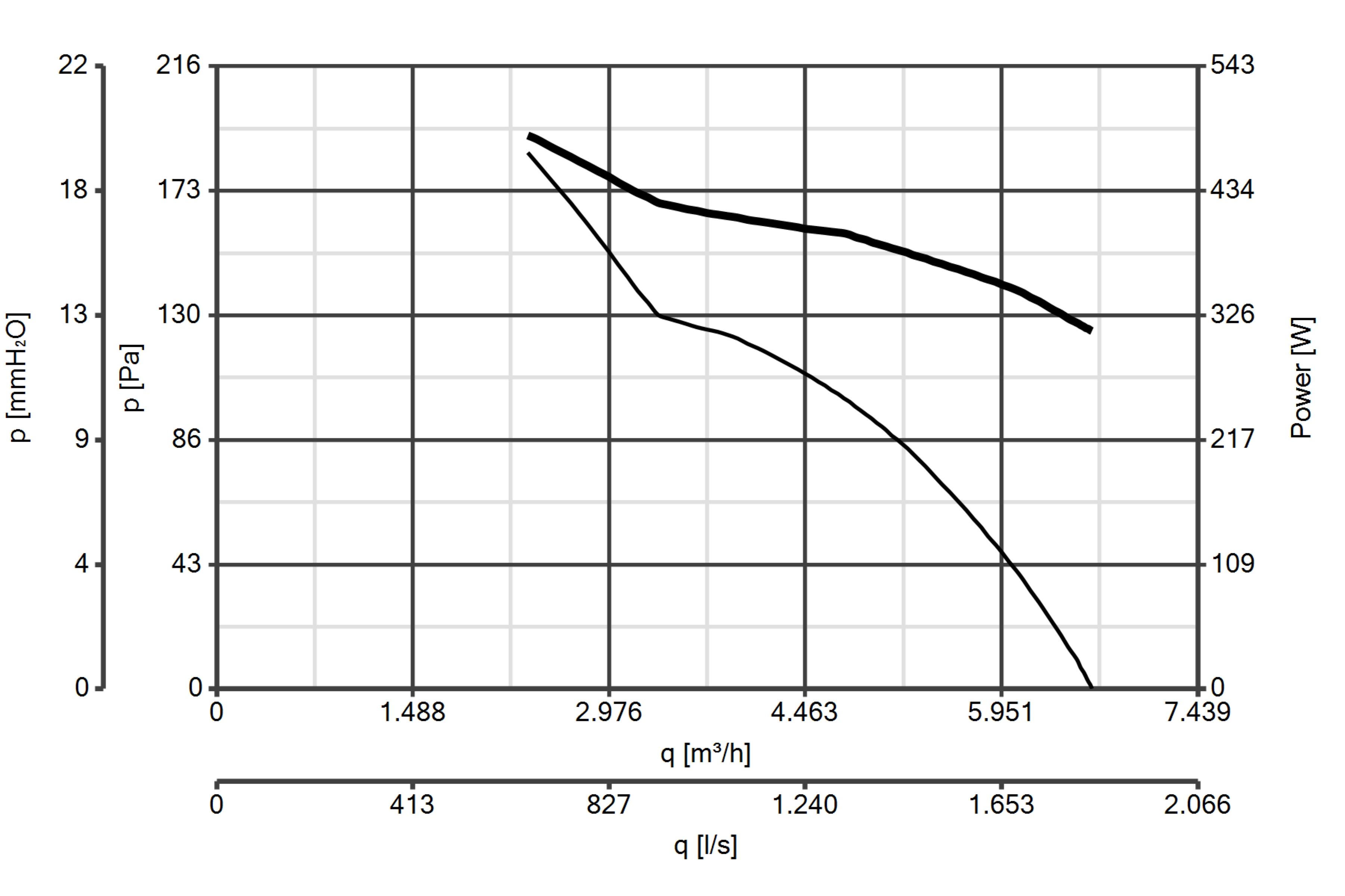 Curba de functionare ventilator de perete