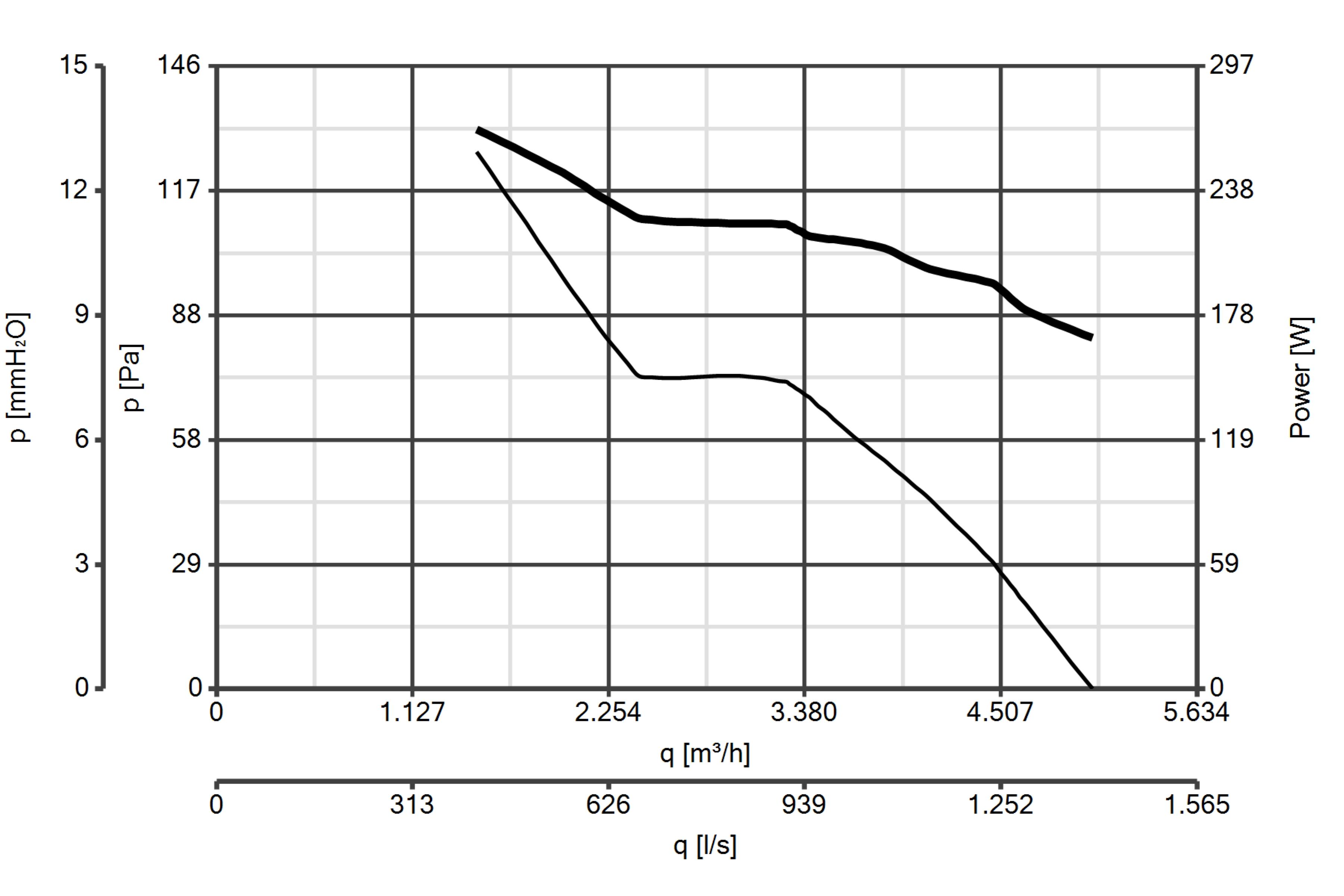 Curba de perfomanta ventilator axial de perete