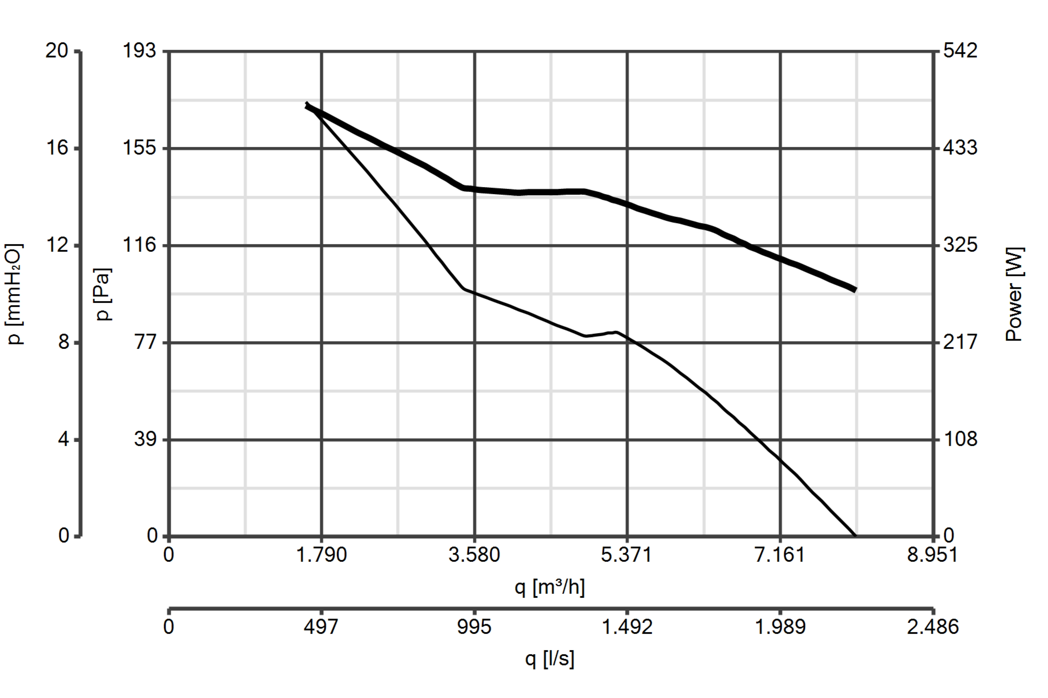 Curba caracteristica ventilator de perete Vorticel A-E